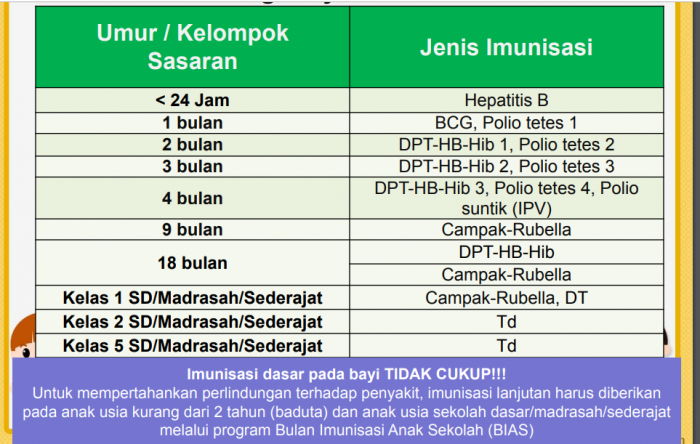 tabel imunisasi wajib bagi balita